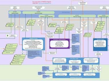 Prince2 diagram redesigned