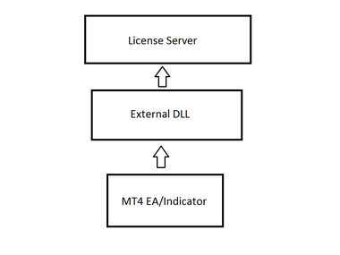 Complete solution for protecting and licensing in MT4