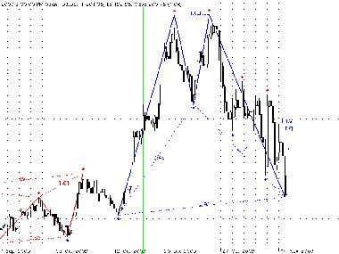 Trading System/Indicator