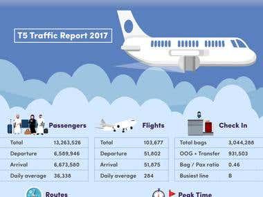 Infographic Design for Terminal 5, KKIA