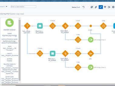 Salesforce Marketing Cloud Implementation