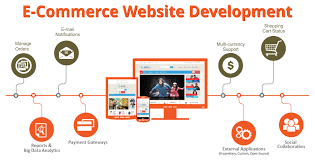 Ecommerce Website Develop