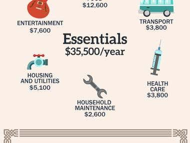 """Infographic Design on """"Fancy or Frugal Retirement"""""""