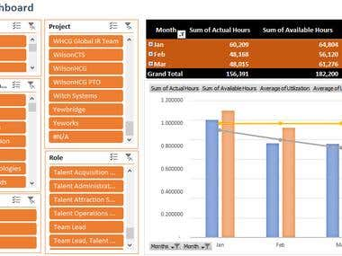 Advance Excel - Automated Dashboard & VBA Projrects