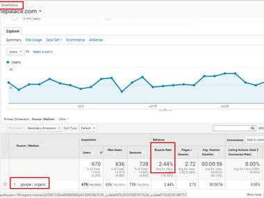 Genuine Organic Traffic with Negligible Bounce Rate