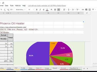 report of weekly seo work for client