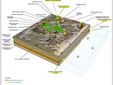 3D Site Model