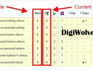 #1 Results Personal Trainer Ottawa USA