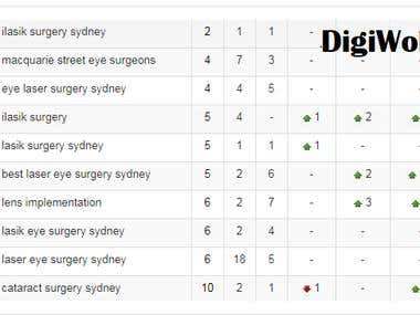 Eyes Laser Surgery Sydney - First Page Results in 3 Months