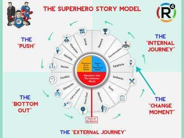 Symbol story model edit