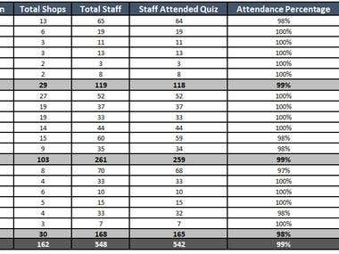 Quiz Preparation and analysis the results for over 500 Staff
