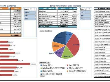 Executive Dashboard For Sales Director
