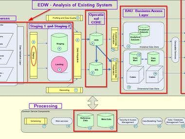 Analysis of Proposed EDW for Government