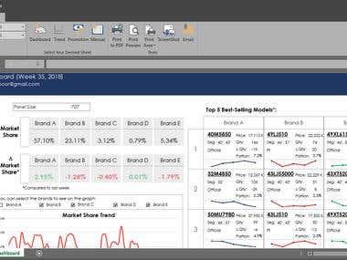 Interactive Dashboard - Using VBA and Complex formulas