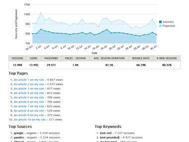 Our client's healthy traffic stats
