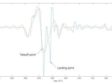 Jump Detection and Calculation of Air Time of Athlete