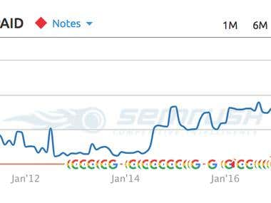 Excellent Organic Traffic Growth...