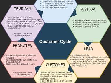 Infographics: Customer Cycle