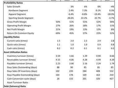 Ratio, Forecast & SWOT analysis