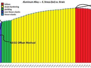 SS Aluminum Alloy Stress Strain Curve