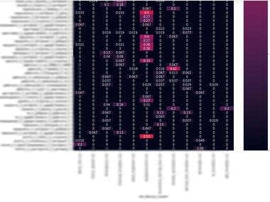 Labelling clusters of text messages