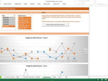 Timeslot Dashboard overview Report