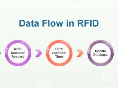 Design and implement active RFID architecture