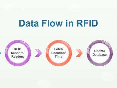 RFID data flow