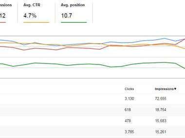 Webmaster Clicks and impression Graph