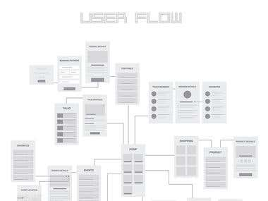 User Flow Diagram (Wire frame)