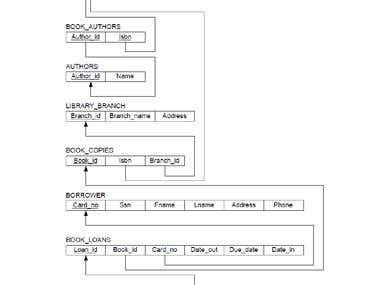 Database Design ER Diagram