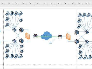 Designing Network and Creating Visio