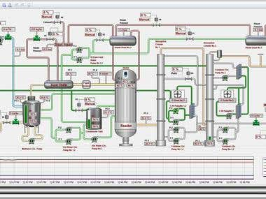 SCADA Development for a Process Plant