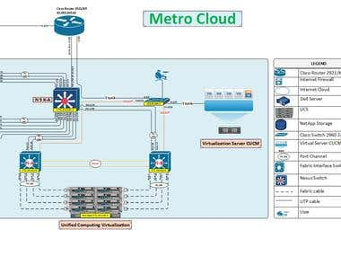 Cloud project.
