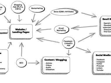 Integrated Approach To Growth-Digital Marketing