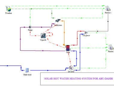 Transient analysi of Solar Hot Water Heating system inTRNSYS