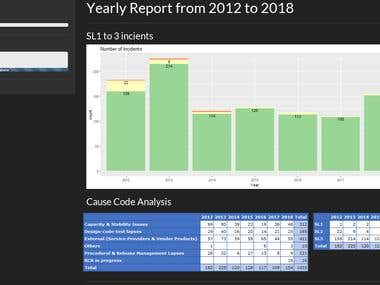 Shiny App : Incident Management Dashboard