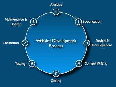 web site development architecture following