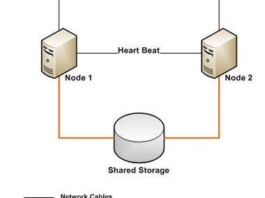 failover and clustring