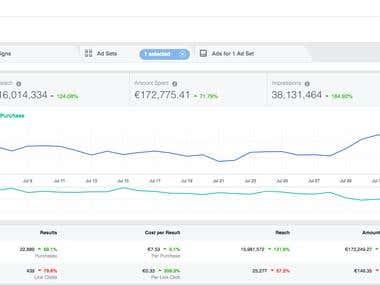 E-Commerce Conversion Data