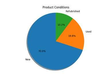 Product Conditions