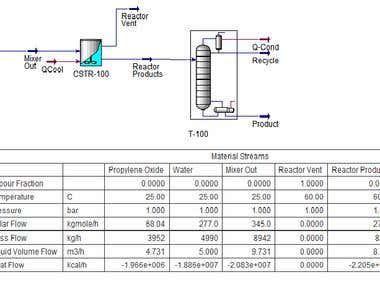 Propylene Glycol Production Simulation Using Aspen Hysys