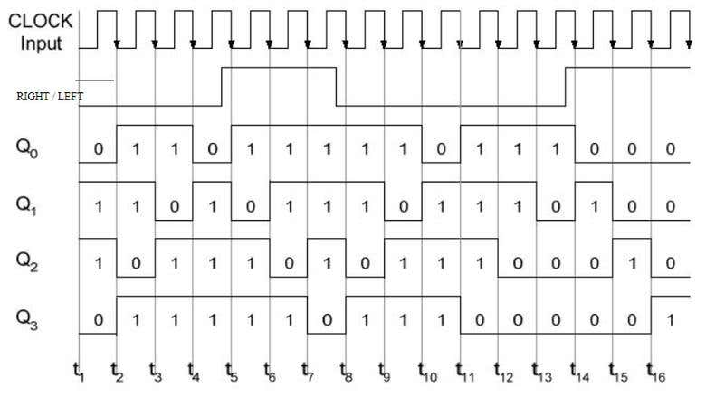 4 Bit Bidirectional Shift Register Design With Tanner Eda Freelancer