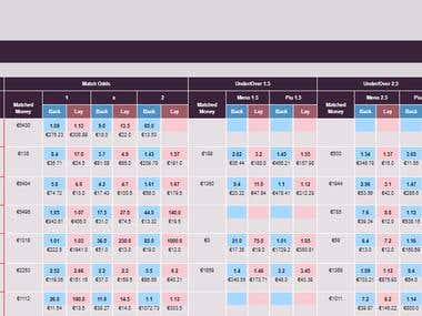 Live Scraping of Betfair odds and Displaying it on Website