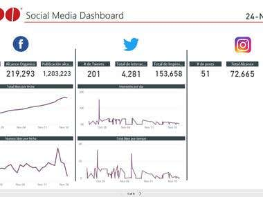 Power BI - Social Media Dashboard