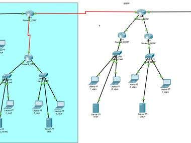 Configuration Network Topology