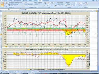 Dessign of Indicators in EXCEL