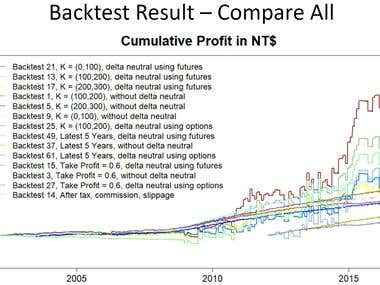 Trading Strategies and Backtest - Bry Bocshan Options Spread
