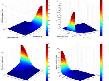 Modeling of Chemical Reaction Kinetics