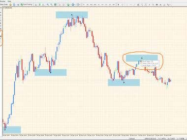 MQL4 Custom Indicator To Display And Export Pivot Point Data